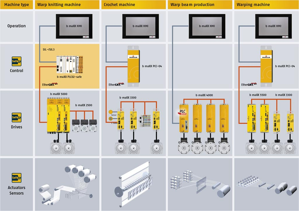 Flexible System Solutions for textile machines