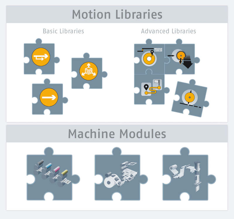 Motion Libraries and Modules