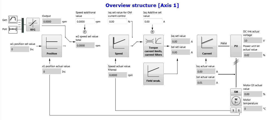 abb1 structure overview