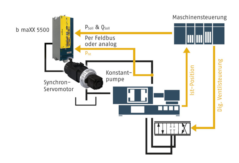 Servohydraulisches Antriebssystem
