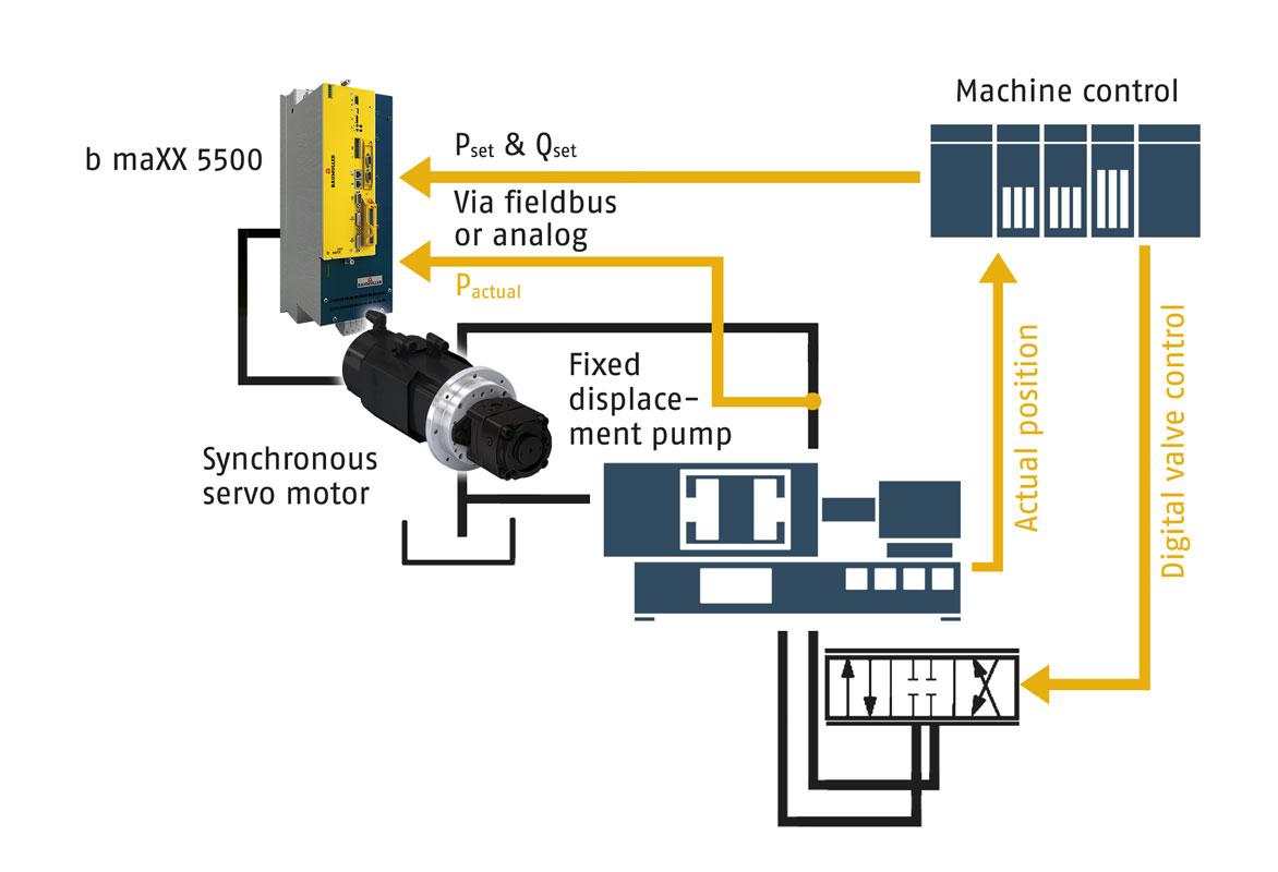 Servo-hydraulic drive system