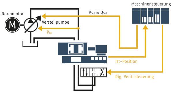 Servohydraulik statt elektrohydraulische Verstellpumpe