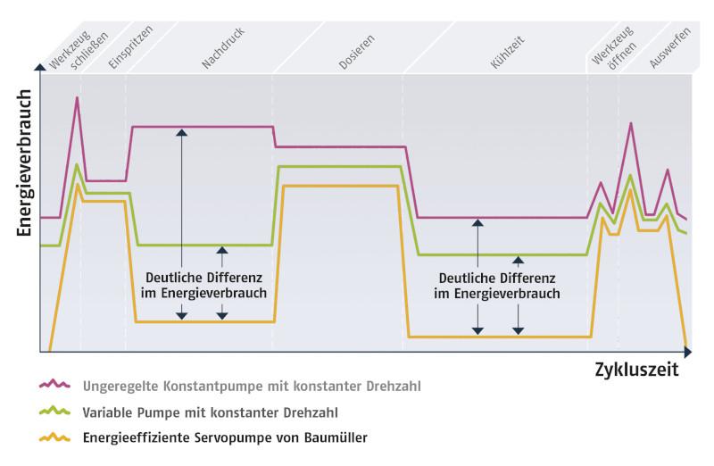 Zyklus Spritzgießmaschine